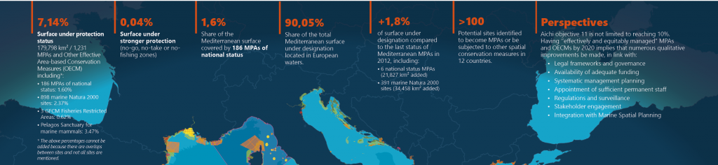 Key figures of the 2016 Mediterranean MPA status