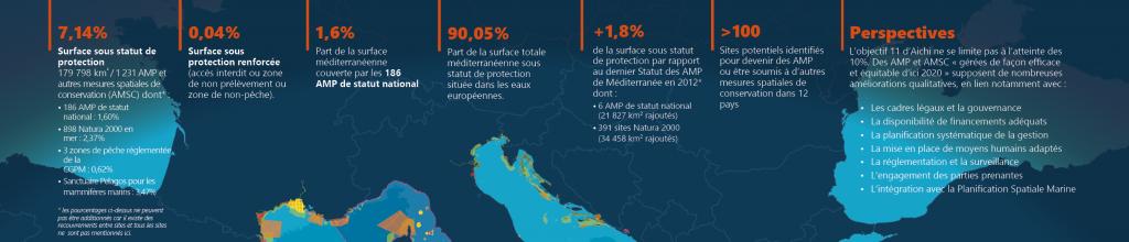 Chiffres clé du statut des AMP de Méditerranée 2016
